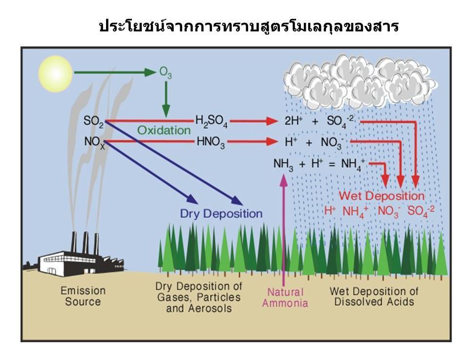 9 ประโยชน์จากการทราบสูตรโมเลกุลของสาร