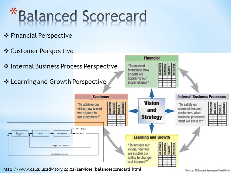 Financial Perspective  Customer Perspective  Internal Business Process Perspective  Learning and Growth Perspective http://www.calculusadvisory.co.za/services_balancescorecard.html