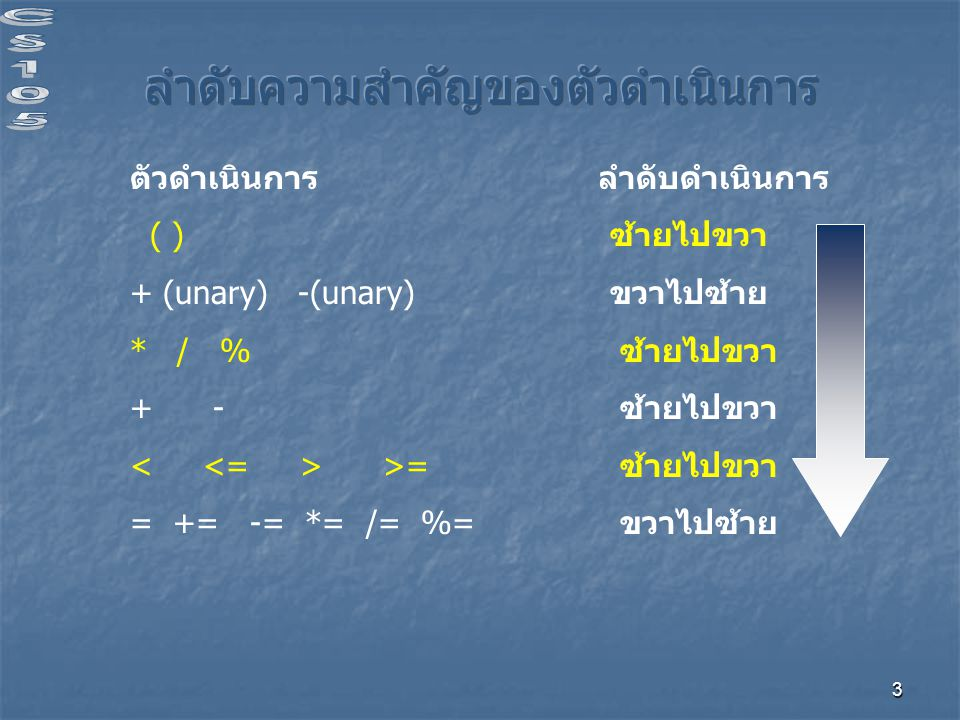 3 ตัวดำเนินการ ลำดับดำเนินการ ( ) ซ้ายไปขวา + (unary) -(unary) ขวาไปซ้าย * / % ซ้ายไปขวา + - ซ้ายไปขวา >= ซ้ายไปขวา = += -= *= /= %= ขวาไปซ้าย