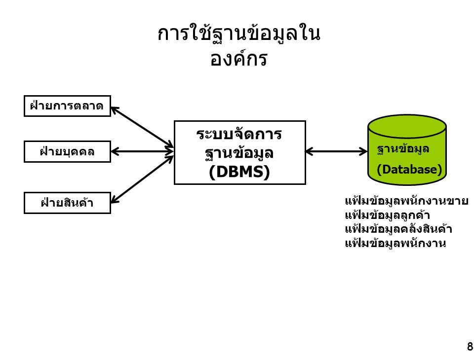 8 การใช้ฐานข้อมูลใน องค์กร ฝ่ายการตลาด ฝ่ายบุคคล ฝ่ายสินค้า ระบบจัดการ ฐานข้อมูล (DBMS) ฐานข้อมูล (Database) แฟ้มข้อมูลพนักงานขาย แฟ้มข้อมูลลูกค้า แฟ้