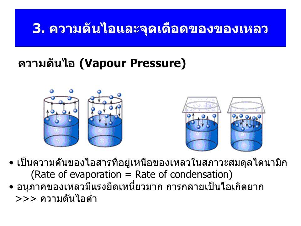 จุดเดือด (Boiling point, T b ) เมื่อเพิ่มอุณหภูมิแก่ของเหลว การกลายเป็นไอจะเกิดมากขึ้น จนถึง อุณหภูมิหนึ่งที่ทำให้ความดันของไอของเหลวในสภาวะสมดุล มีค่า เท่ากับ ความดันบรรยากาศ >>> T b ของเหลวที่มีแรงยึดเหนี่ยวระหว่างอนุภาคสูง การกลายเป็นไอเกิดยาก ความดันไอต่ำ และ จุดเดือดสูง