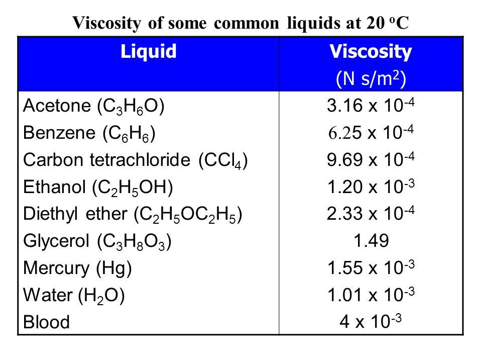 โครงสร้างและสมบัติบางประการของน้ำ (Structure and Some Properties of Water) ผลของ Hydrogen bond ต่อสถานะของน้ำ