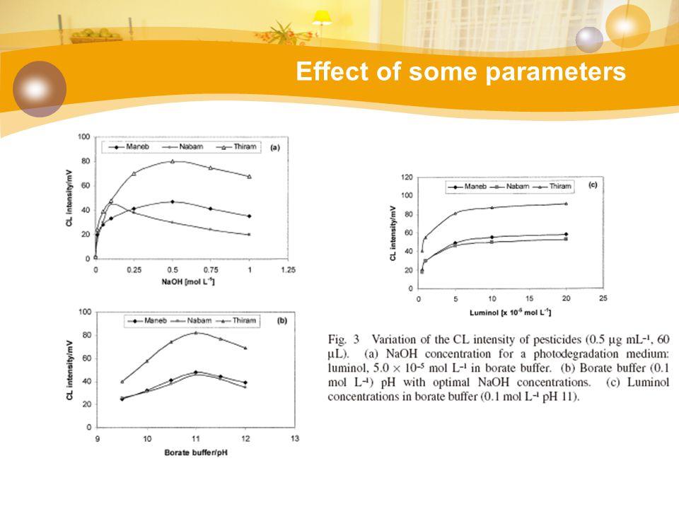 Optimum conditions ตารางที่ 2 สภาวะที่เหมาะสมในการวิเคราะห์ dithiocarbamates โดยวิธีโฟลอินเจคชัน ตัวแปรค่าที่เหมาะสม สารละลายตัวกลางในการย่อย สลายด้วยยูวี Borate buffer 0.1 M พีเอชของสารละลาย 11 Flow rate2.0 mL/min Injection volume120 µL PMT voltage850 V Luminol concentration50 µM