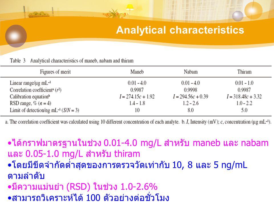 Analytical characteristics ได้กราฟมาตรฐานในช่วง 0.01-4.0 mg/L สำหรับ maneb และ nabam และ 0.05-1.0 mg/L สำหรับ thiram โดยมีขีดจำกัดต่ำสุดของการตรวจวัดเ