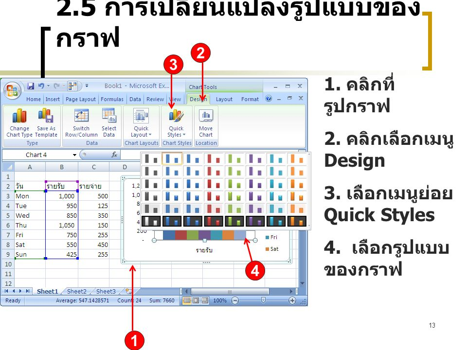 2.5 การเปลี่ยนแปลงรูปแบบของ กราฟ 13 1 2 1. คลิกที่ รูปกราฟ 2. คลิกเลือกเมนู Design 3. เลือกเมนูย่อย Quick Styles 4. เลือกรูปแบบ ของกราฟ 4 3
