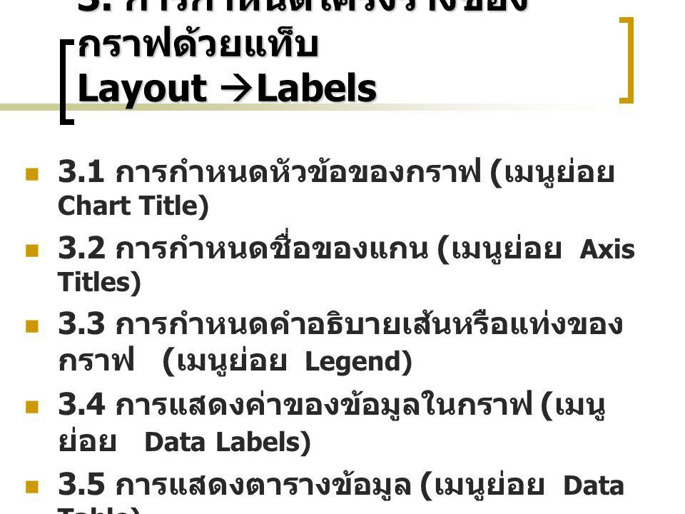 3. การกำหนดโครงร่างของ กราฟด้วยแท็บ Layout  Labels 3.1 การกำหนดหัวข้อของกราฟ ( เมนูย่อย Chart Title) 3.2 การกำหนดชื่อของแกน ( เมนูย่อย Axis Titles) 3