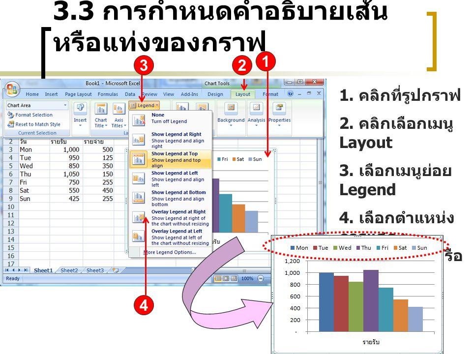 3.3 การกำหนดคำอธิบายเส้น หรือแท่งของกราฟ 2 1 3 1. คลิกที่รูปกราฟ 2. คลิกเลือกเมนู Layout 3. เลือกเมนูย่อย Legend 4. เลือกตำแหน่ง การแสดง คำอธิบายเส้นห