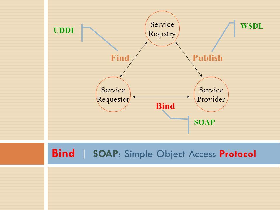 Bind | SOAP: Simple Object Access Protocol Service Registry Service Provider Service Requestor Publish Bind Find UDDI SOAP WSDL
