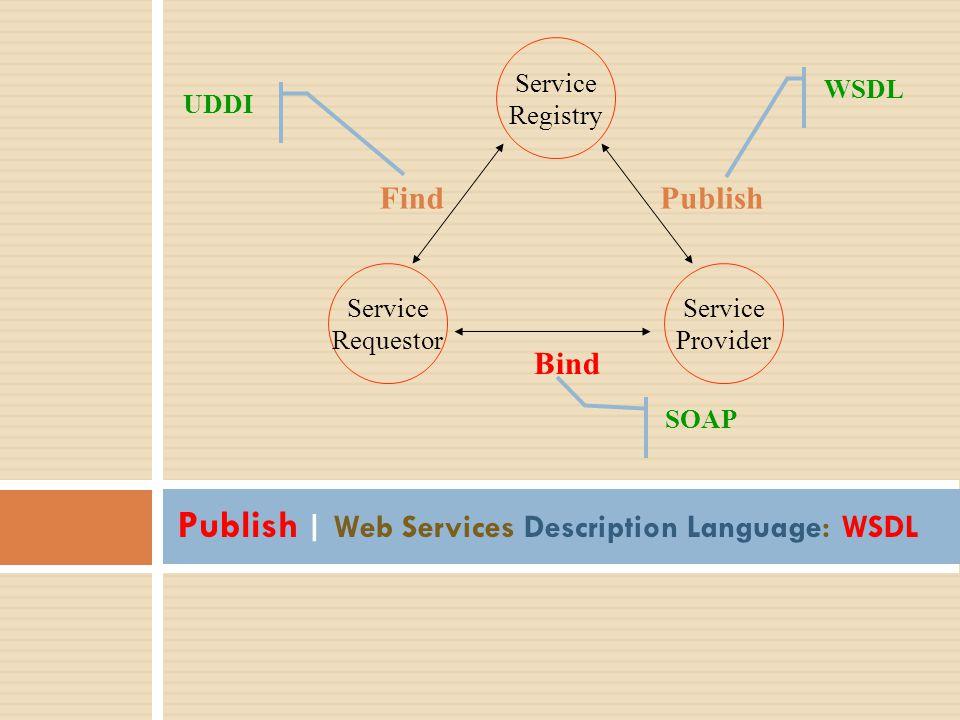 Publish | Web Services Description Language: WSDL Service Registry Service Provider Service Requestor Publish Bind Find UDDI SOAP WSDL