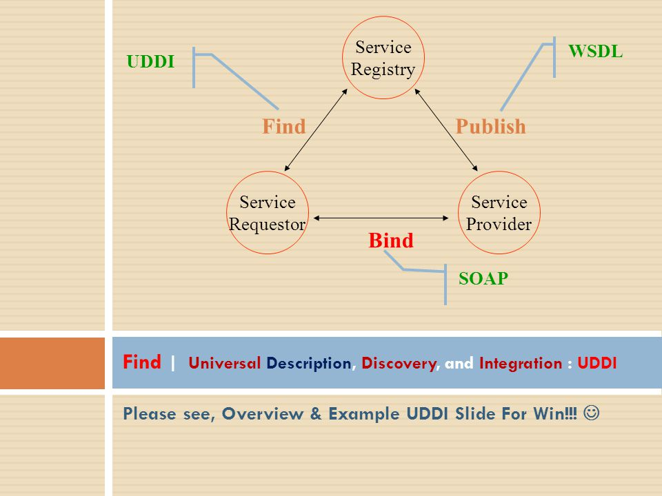 Please see, Overview & Example UDDI Slide For Win!!! Find | Universal Description, Discovery, and Integration : UDDI Service Registry Service Provider