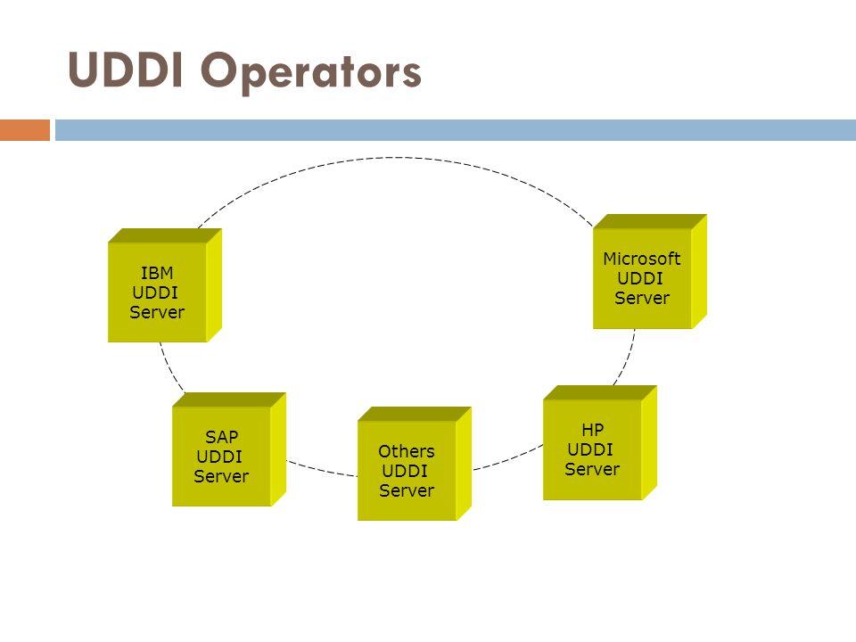 UDDI Operators SAP UDDI Server IBM UDDI Server Microsoft UDDI Server HP UDDI Server Others UDDI Server