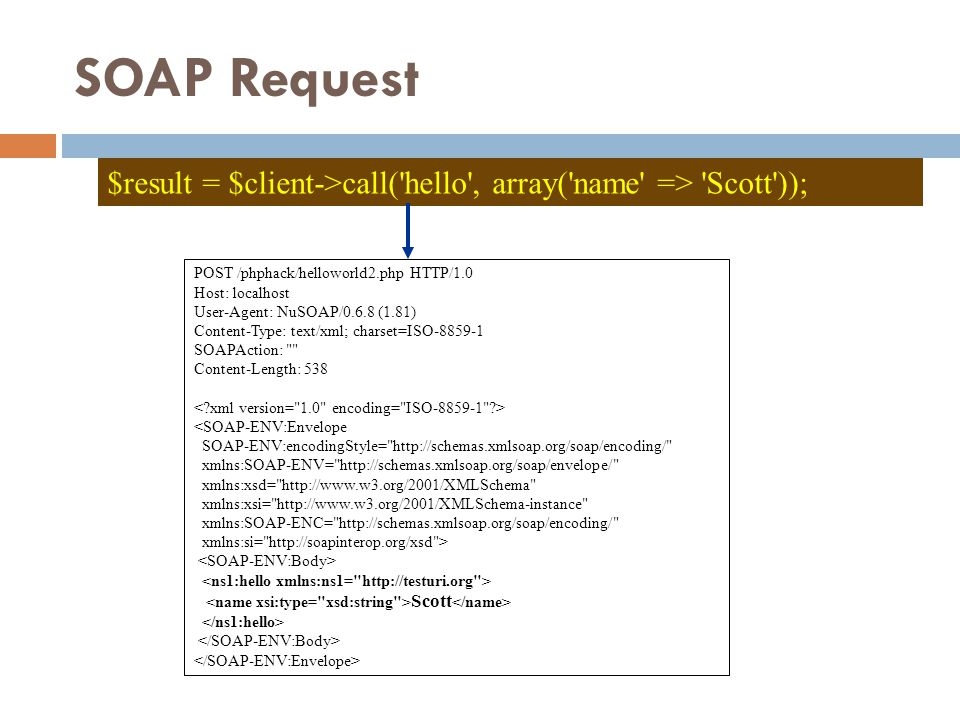SOAP Request $result = $client->call( hello , array( name => Scott )); POST /phphack/helloworld2.php HTTP/1.0 Host: localhost User-Agent: NuSOAP/0.6.8 (1.81) Content-Type: text/xml; charset=ISO-8859-1 SOAPAction: Content-Length: 538 <SOAP-ENV:Envelope SOAP-ENV:encodingStyle= http://schemas.xmlsoap.org/soap/encoding/ xmlns:SOAP-ENV= http://schemas.xmlsoap.org/soap/envelope/ xmlns:xsd= http://www.w3.org/2001/XMLSchema xmlns:xsi= http://www.w3.org/2001/XMLSchema-instance xmlns:SOAP-ENC= http://schemas.xmlsoap.org/soap/encoding/ xmlns:si= http://soapinterop.org/xsd > Scott