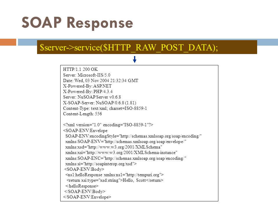 SOAP Response $server->service($HTTP_RAW_POST_DATA); HTTP/1.1 200 OK Server: Microsoft-IIS/5.0 Date: Wed, 03 Nov 2004 21:32:34 GMT X-Powered-By: ASP.N