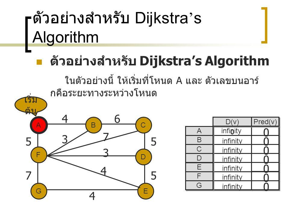 ตัวอย่างสำหรับ Dijkstra ' s Algorithm ในตัวอย่างนี้ ให้เริ่มที่โหนด A และ ตัวเลขบนอาร์ กคือระยะทางระหว่างโหนด A EG C D F B 46 5 75 5 4 3 7 3 4 0 D(v) Pred(v) A A B B C C D D E E F F G G 0 0 0 0 0 0 infinity เริ่ม ต้น A 0