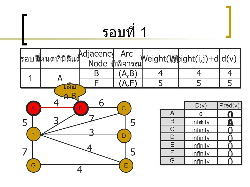 รอบที่ 1 รอบที่ โหนดที่มีสีแดง Adjacency Node Adjacency Node Arc ที่พิจารณา Arc ที่พิจารณา Weight(i,j) Weight(i,j)+d(i) d(v) 1 1 A A B B (A,B) 4 4 4 4 4 4 F F (A,F) 5 5 5 5 5 5 A EG C D F B 46 5 75 5 4 3 7 3 4 D(v) Pred(v) A A B B C C D D E E F F G G 0 0 0 0 0 infinity 0 B เลือ ก B 0 0 4infinity A