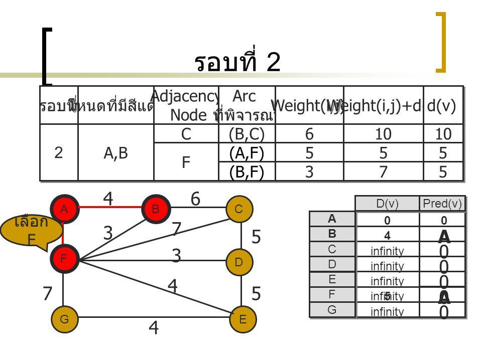 รอบที่ 2 รอบที่ โหนดที่มีสีแดง Adjacency Node Adjacency Node Arc ที่พิจารณา Arc ที่พิจารณา Weight(i,j) Weight(i,j)+d(i) d(v) 2 2 A,B C C (B,C) 6 6 10 F F (A,F) 5 5 5 5 5 5 (B,F) 3 3 7 7 5 5 A EG C D F B 5 75 5 4 3 7 3 4 D(v) Pred(v) A A B B C C D D E E F F G G A 0 0 0 0 0 infinity 4 0 B F 46 เลือก F 0 A infinity5