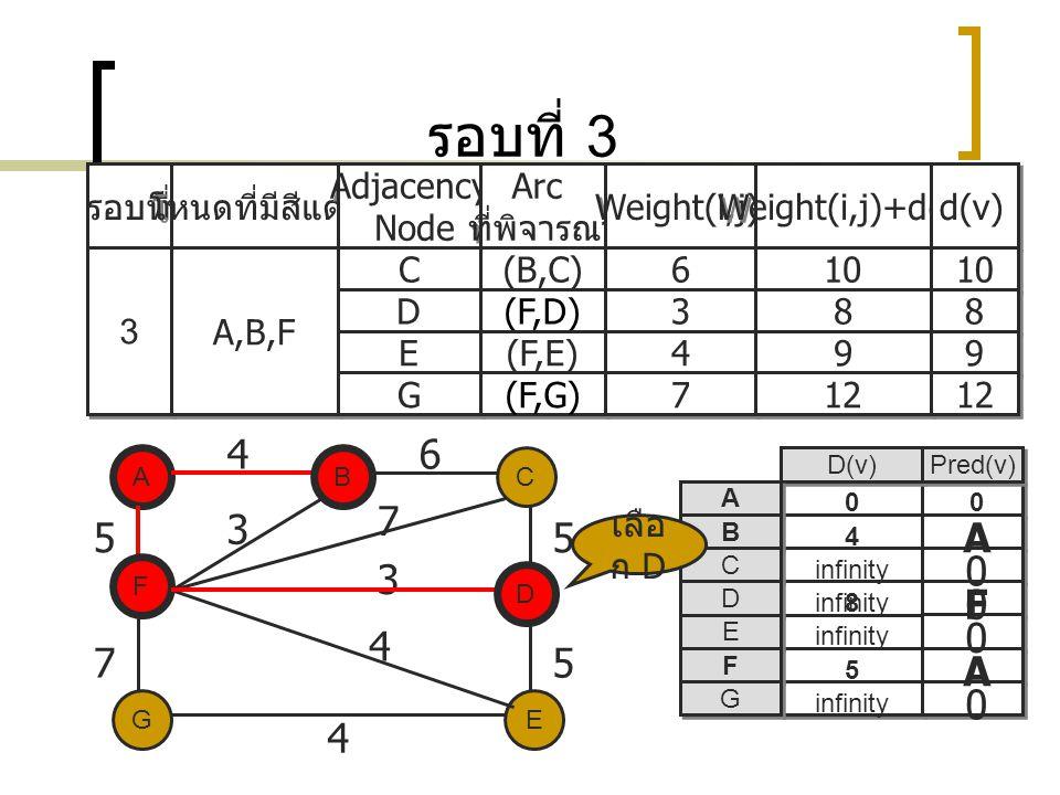 รอบที่ 3 รอบที่ โหนดที่มีสีแดง Adjacency Node Adjacency Node Arc ที่พิจารณา Arc ที่พิจารณา Weight(i,j) Weight(i,j)+d(i) d(v) 3 3 A,B,F C C (B,C) 6 6 10 D D (F,D) 3 3 8 8 8 8 E E (F,E) 4 4 9 9 9 9 G G (F,G) 7 7 12 A EG C D F B 5 75 5 4 3 7 3 4 D(v) Pred(v) A A B B C C D D E E F F G G A 0 A 0 0 0 infinity 5 4 0 B F 46 0 D เลือ ก D 8 F