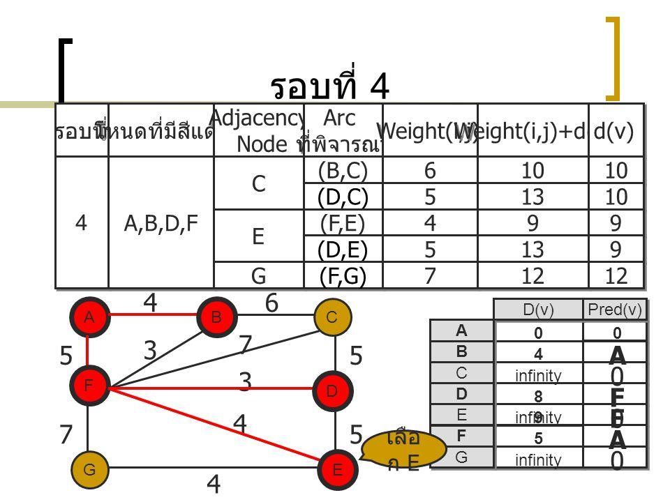 รอบที่ 4 รอบที่ โหนดที่มีสีแดง Adjacency Node Adjacency Node Arc ที่พิจารณา Arc ที่พิจารณา Weight(i,j) Weight(i,j)+d(i) d(v) 4 4 A,B,D,F C C (B,C) 6 6 10 (D,C) 5 5 13 10 E E (F,E) 4 4 9 9 9 9 (D,E) 5 5 13 9 9 A EG C D F B 5 75 5 3 7 3 4 D(v) Pred(v) A A B B C C D D E E F F G G A 0 A 0 F 0 8 infinity 5 4 0 B F 46 0 D เลือ ก E G G (F,G) 7 7 12 E 4 9 F