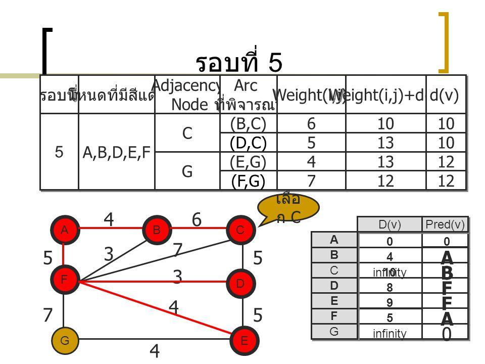รอบที่ 5 รอบที่ โหนดที่มีสีแดง Adjacency Node Adjacency Node Arc ที่พิจารณา Arc ที่พิจารณา Weight(i,j) Weight(i,j)+d(i) d(v) 5 5 A,B,D,E,F C C (B,C) 6 6 10 (D,C) 5 5 13 10 G G (E,G) 4 4 13 12 (F,G) 7 7 12 A EG C D F B 5 75 5 3 7 3 4 D(v) Pred(v) A A B B C C D D E E F F G G A 0 A F F 0 8 infinity 5 9 4 0 B F 46 0 D เลือ ก C E C 4 10 B
