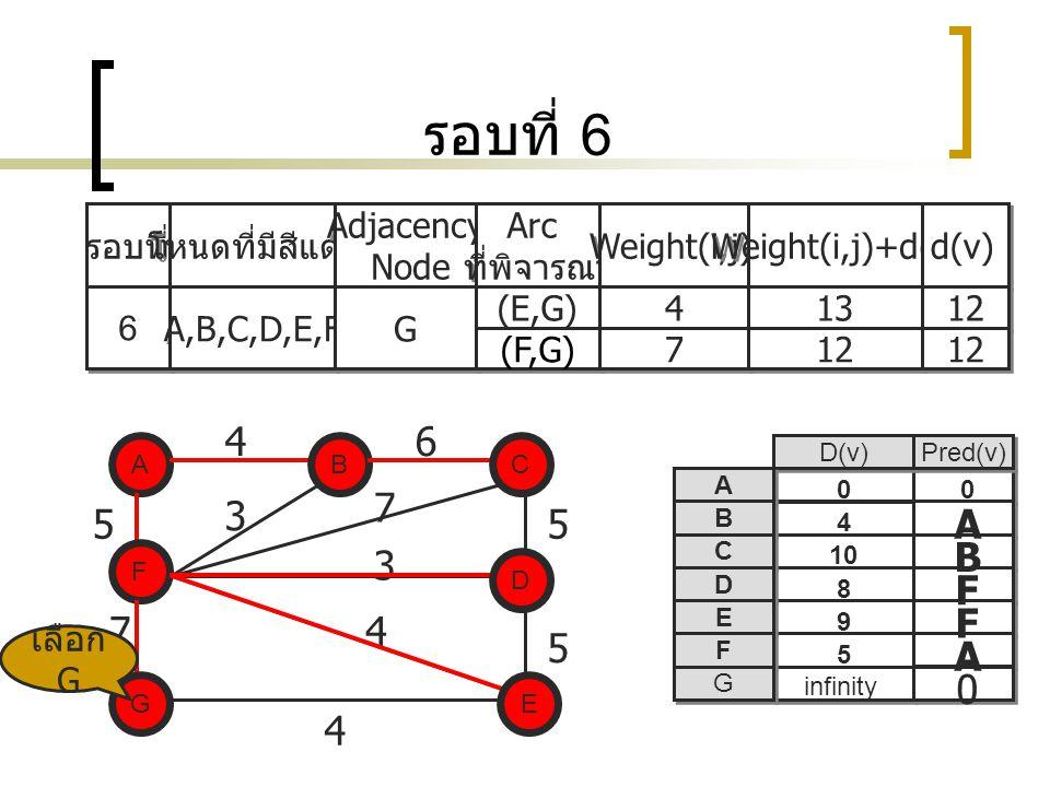 รอบที่ 6 รอบที่ โหนดที่มีสีแดง Adjacency Node Adjacency Node Arc ที่พิจารณา Arc ที่พิจารณา Weight(i,j) Weight(i,j)+d(i) d(v) 6 6 A,B,C,D,E,F G G (E,G) 4 4 13 12 (F,G) 7 7 12 A EG C D F B 5 7 5 5 3 7 3 4 D(v) Pred(v) A A B B C C D D E E F F G G A B A F F 0 8 infinity 5 9 10 4 0 B F 46 0 D E C 4 G เลือก G