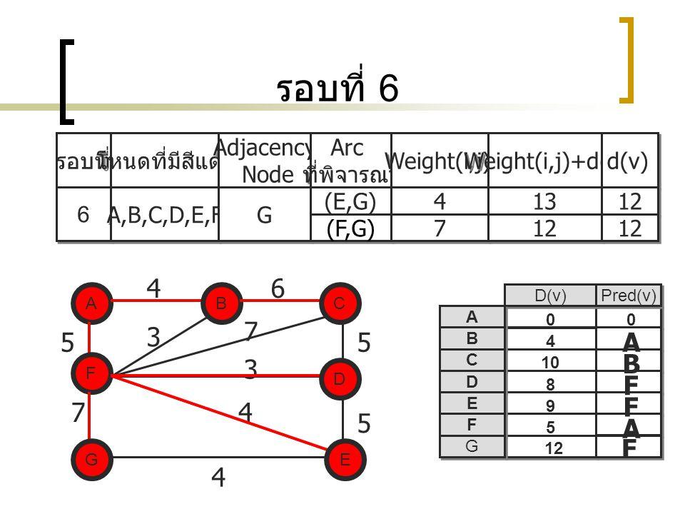 รอบที่ 6 รอบที่ โหนดที่มีสีแดง Adjacency Node Adjacency Node Arc ที่พิจารณา Arc ที่พิจารณา Weight(i,j) Weight(i,j)+d(i) d(v) 6 6 A,B,C,D,E,F G G (E,G) 4 4 13 12 (F,G) 7 7 12 A EG C D F B 5 7 5 5 3 7 3 4 D(v) Pred(v) A A B B C C D D E E F F G G A B A F F 8 5 9 10 4 0 B F 46 0 D E C 4 G 12 F