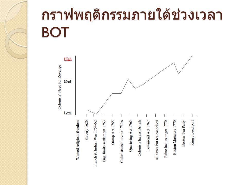 กราฟพฤติกรรมภายใต้ช่วงเวลา BOT