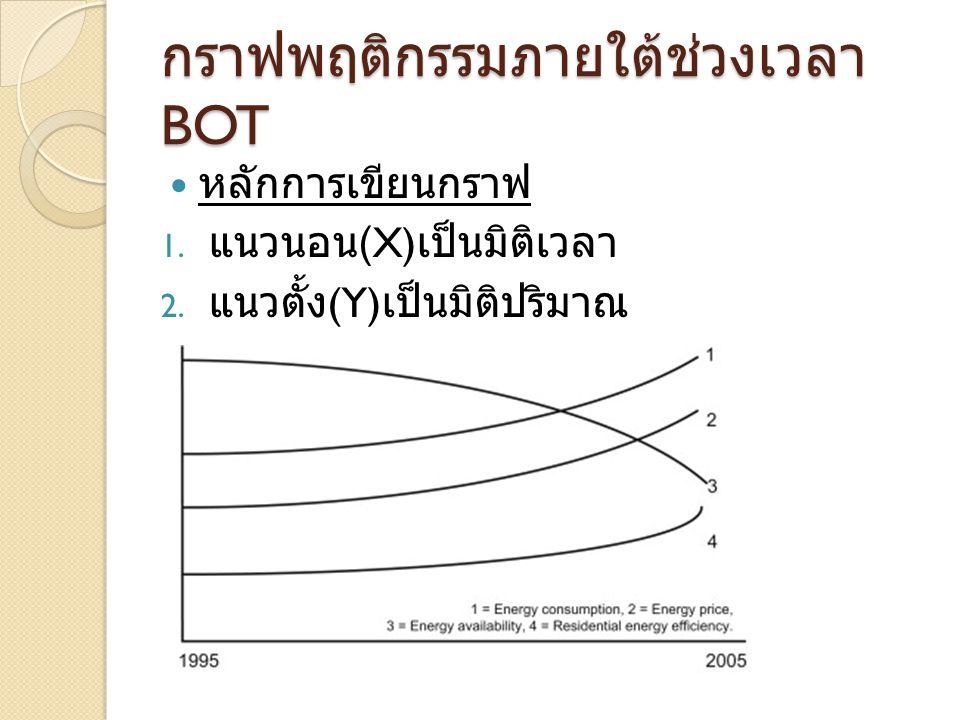 กราฟพฤติกรรมภายใต้ช่วงเวลา BOT หลักการเขียนกราฟ 1. แนวนอน (X) เป็นมิติเวลา 2. แนวตั้ง (Y) เป็นมิติปริมาณ