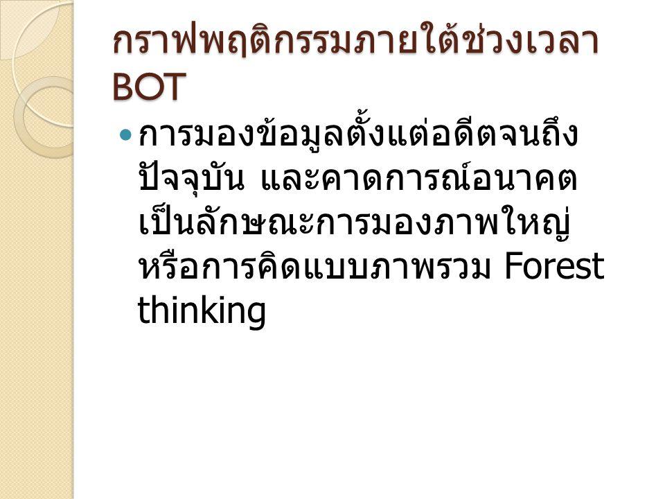 การมองข้อมูลตั้งแต่อดีตจนถึง ปัจจุบัน และคาดการณ์อนาคต เป็นลักษณะการมองภาพใหญ่ หรือการคิดแบบภาพรวม Forest thinking