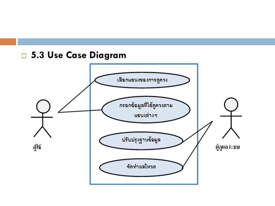  5.3 Use Case Diagram