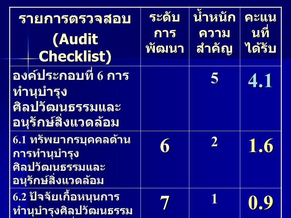 รายการตรวจสอบ (Audit Checklist) ระดับ การ พัฒนา น้ำหนัก ความ สำคัญ คะแน นที่ ได้รับ องค์ประกอบที่ 6 การ ทำนุบำรุง ศิลปวัฒนธรรมและ อนุรักษ์สิ่งแวดล้อม 54.1 6.1 ทรัพยากรบุคคลด้าน การทำนุบำรุง ศิลปวัฒนธรรมและ อนุรักษ์สิ่งแวดล้อม 621.6 6.2 ปัจจัยเกื้อหนุนการ ทำนุบำรุงศิลปวัฒนธรรม และอนุรักษ์สิ่งแวดล้อม 710.9 6.3 กระบวนการทำนุบำรุง ศิลป วัฒนธรรมและ อนุรักษ์สิ่งแวดล้อม 621.6