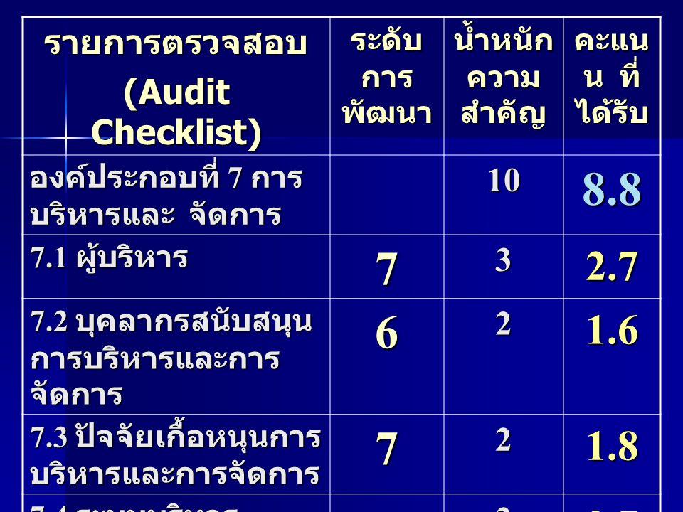รายการตรวจสอบ (Audit Checklist) ระดับ การ พัฒนา น้ำหนัก ความ สำคัญ คะแน น ที่ ได้รับ องค์ประกอบที่ 7 การ บริหารและ จัดการ 108.8 7.1 ผู้บริหาร 732.7 7.