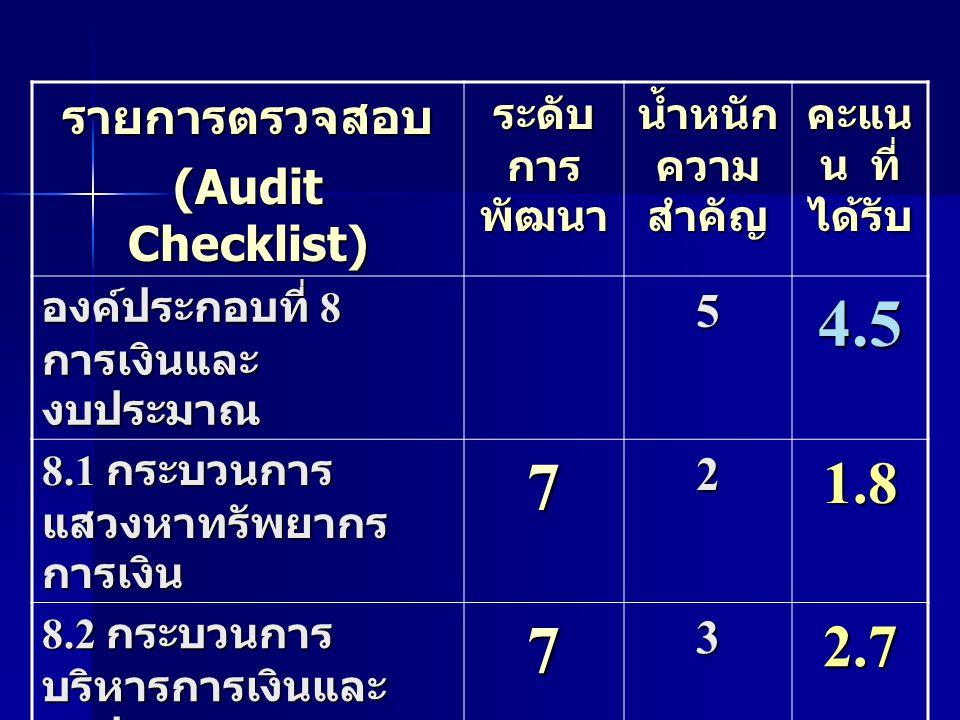 รายการตรวจสอบ (Audit Checklist) ระดับ การ พัฒนา น้ำหนัก ความ สำคัญ คะแน น ที่ ได้รับ องค์ประกอบที่ 8 การเงินและ งบประมาณ 54.5 8.1 กระบวนการ แสวงหาทรัพ
