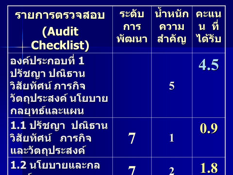 รายการตรวจสอบ (Audit Checklist) ระดับ การ พัฒนา น้ำหนัก ความ สำคัญ คะแน น ที่ ได้รับ องค์ประกอบที่ 1 ปรัชญา ปณิธาน วิสัยทัศน์ ภารกิจ วัตถุประสงค์ นโยบาย กลยุทธ์และแผน 5 4.5 1.1 ปรัชญา ปณิธาน วิสัยทัศน์ ภารกิจ และวัตถุประสงค์ 71 0.9 1.2 นโยบายและกล ยุทธ์ 72 1.8 1.3 แผน การ ดำเนินงานตามแผน การประเมินแผน 72 1.8