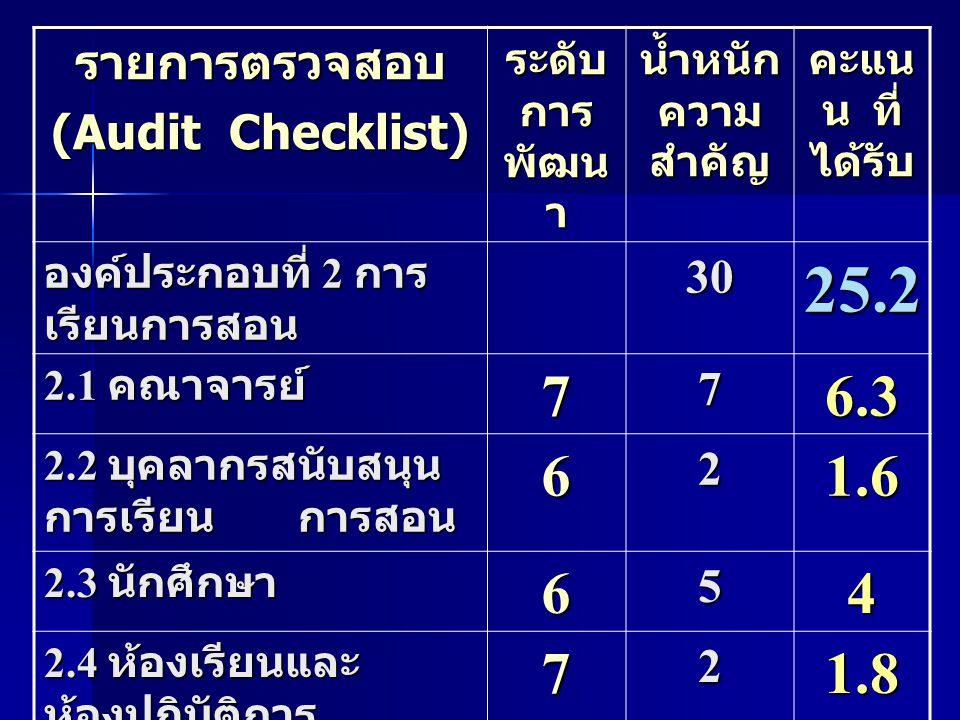 รายการตรวจสอบ (Audit Checklist) ระดับ การ พัฒน า น้ำหนัก ความ สำคัญ คะแน น ที่ ได้รับ องค์ประกอบที่ 2 การ เรียนการสอน 3025.2 2.1 คณาจารย์ 776.3 2.2 บุ