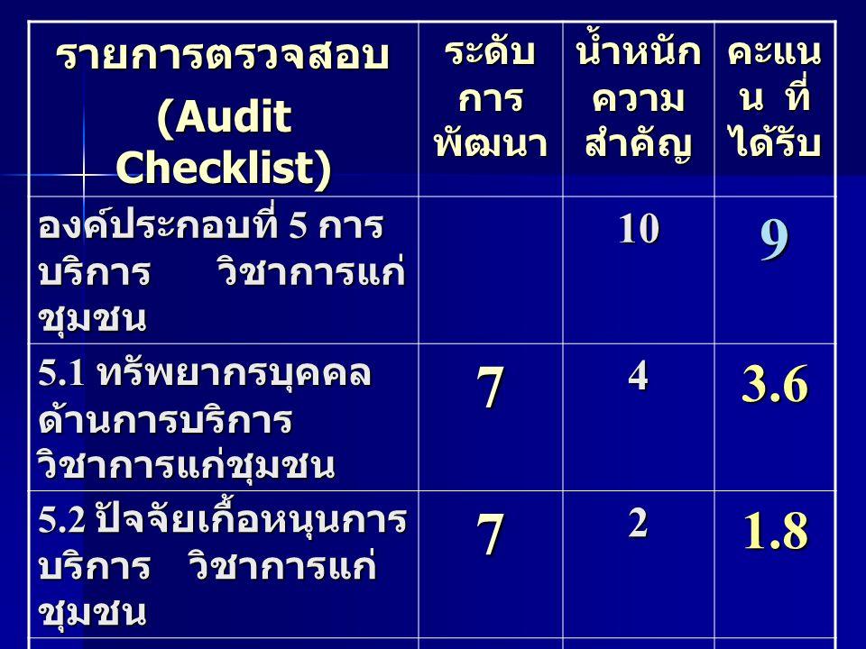 รายการตรวจสอบ (Audit Checklist) ระดับ การ พัฒนา น้ำหนัก ความ สำคัญ คะแน น ที่ ได้รับ องค์ประกอบที่ 5 การ บริการ วิชาการแก่ ชุมชน 109 5.1 ทรัพยากรบุคคล ด้านการบริการ วิชาการแก่ชุมชน 743.6 5.2 ปัจจัยเกื้อหนุนการ บริการ วิชาการแก่ ชุมชน 721.8 5.3 การบริหารและ กระบวนการบริการ วิชาการแก่ชุมชน 743.6