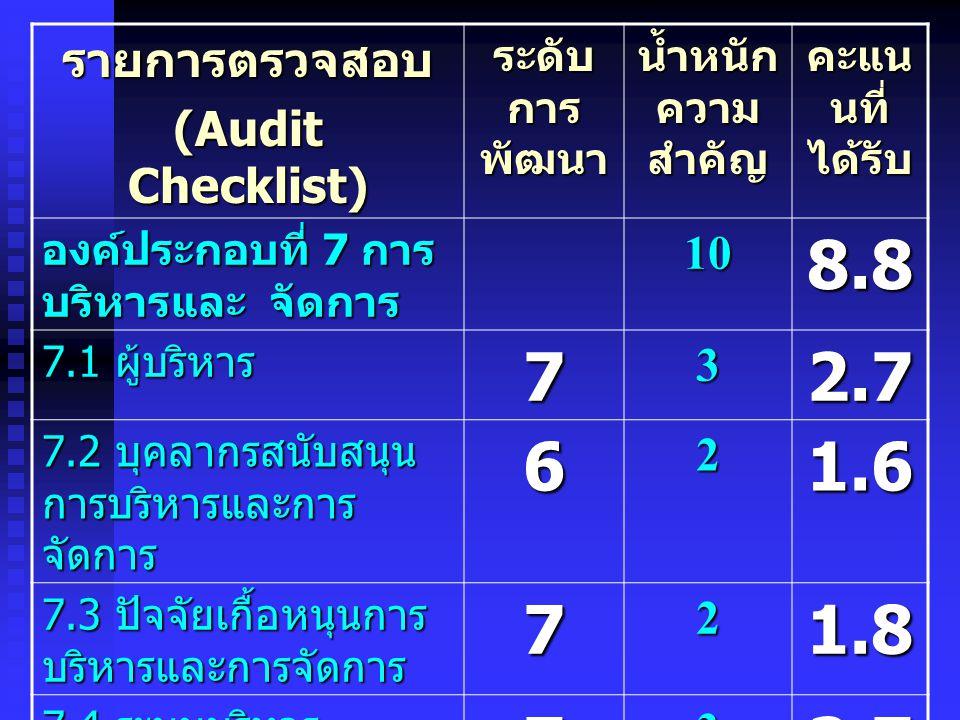 รายการตรวจสอบ (Audit Checklist) ระดับ การ พัฒนา น้ำหนัก ความ สำคัญ คะแน นที่ ได้รับ องค์ประกอบที่ 7 การ บริหารและ จัดการ 108.8 7.1 ผู้บริหาร 73 2.7 7.