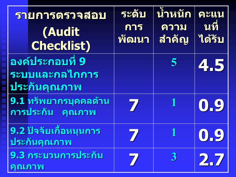รายการตรวจสอบ (Audit Checklist) ระดับ การ พัฒนา น้ำหนัก ความ สำคัญ คะแน นที่ ได้รับ องค์ประกอบที่ 9 ระบบและกลไกการ ประกันคุณภาพ 54.5 9.1 ทรัพยากรบุคคล