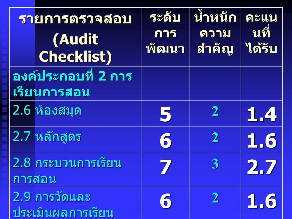 รายการตรวจสอบ (Audit Checklist) ระดับ การ พัฒนา น้ำหนัก ความ สำคัญ คะแน นที่ ได้รับ องค์ประกอบที่ 2 การ เรียนการสอน 2.6 ห้องสมุด 52 1.4 2.7 หลักสูตร 6