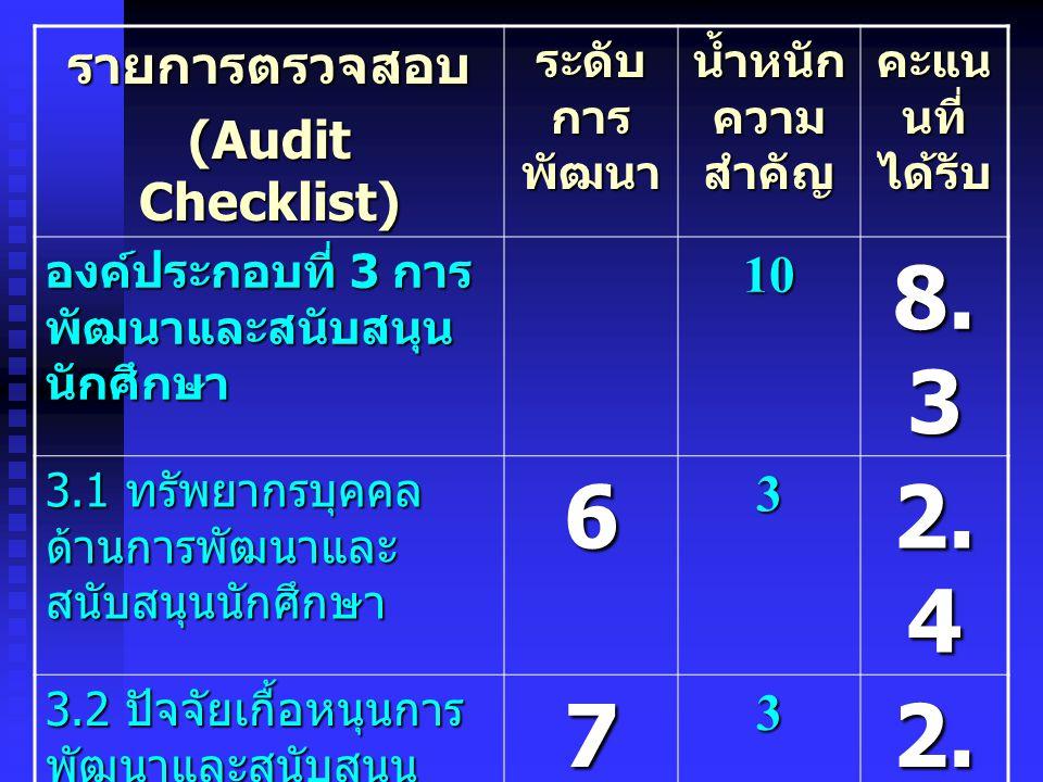 รายการตรวจสอบ (Audit Checklist) ระดับ การ พัฒนา น้ำหนัก ความ สำคัญ คะแน นที่ ได้รับ องค์ประกอบที่ 4 การ วิจัย 20 14.