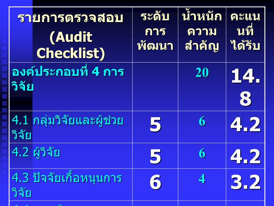 รายการตรวจสอบ (Audit Checklist) ระดับ การ พัฒนา น้ำหนัก ความ สำคัญ คะแน นที่ ได้รับ องค์ประกอบที่ 4 การ วิจัย 20 14. 8 4.1 กลุ่มวิจัยและผู้ช่วย วิจัย
