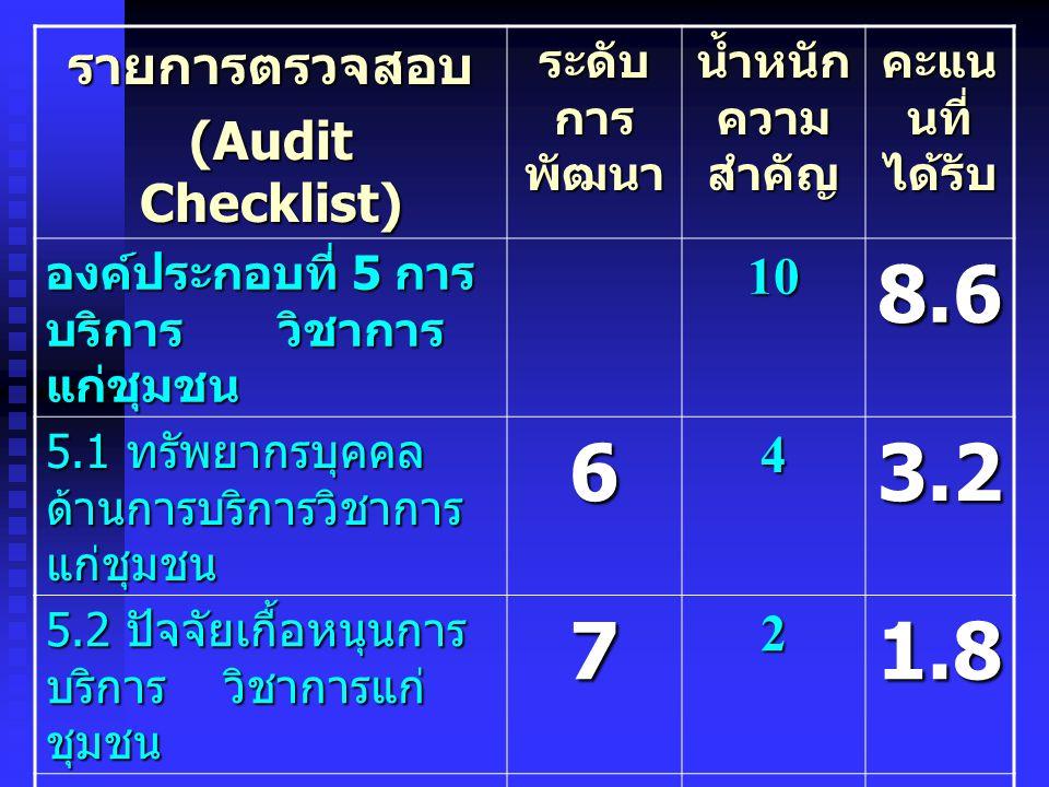 รายการตรวจสอบ (Audit Checklist) ระดับ การ พัฒนา น้ำหนัก ความ สำคัญ คะแน นที่ ได้รับ องค์ประกอบที่ 6 การ ทำนุบำรุง ศิลปวัฒนธรรมและ อนุรักษ์สิ่งแวดล้อม 54.1 6.1 ทรัพยากรบุคคลด้าน การทำนุบำรุง ศิลปวัฒนธรรมและ อนุรักษ์สิ่งแวดล้อม 621.6 6.2 ปัจจัยเกื้อหนุนการ ทำนุบำรุงศิลปวัฒนธรรม และอนุรักษ์สิ่งแวดล้อม 71 0.9 6.3 กระบวนการทำนุ บำรุงศิลป วัฒนธรรม และอนุรักษ์สิ่งแวดล้อม 621.6