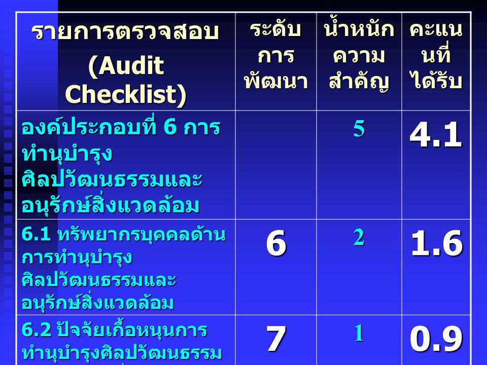 รายการตรวจสอบ (Audit Checklist) ระดับ การ พัฒนา น้ำหนัก ความ สำคัญ คะแน นที่ ได้รับ องค์ประกอบที่ 7 การ บริหารและ จัดการ 108.8 7.1 ผู้บริหาร 73 2.7 7.2 บุคลากรสนับสนุน การบริหารและการ จัดการ 62 1.6 7.3 ปัจจัยเกื้อหนุนการ บริหารและการจัดการ 72 1.8 7.4 ระบบบริหาร 73 2.7