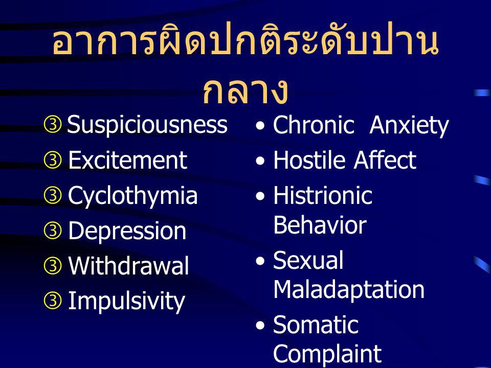 อาการผิดปกติของจิตใจ ระดับรุนแรง  Distort Conceptualizatio n  Dissociation  Phobia  Obsessive Compulsive  Substance Abuse  Hostile Aggressiveness  Sleep Disturbance  Hallucination  Delusion  Memory impairment