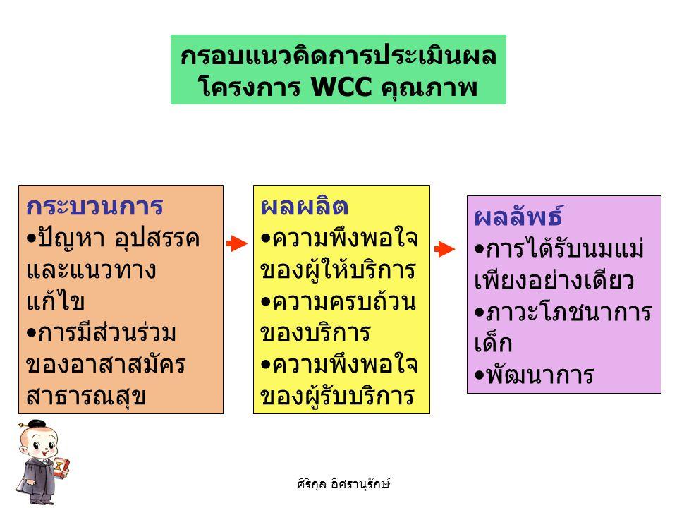กรอบแนวคิดการประเมินผล โครงการ WCC คุณภาพ กระบวนการ ปัญหา อุปสรรค และแนวทาง แก้ไข การมีส่วนร่วม ของอาสาสมัคร สาธารณสุข ผลผลิต ความพึงพอใจ ของผู้ให้บริ