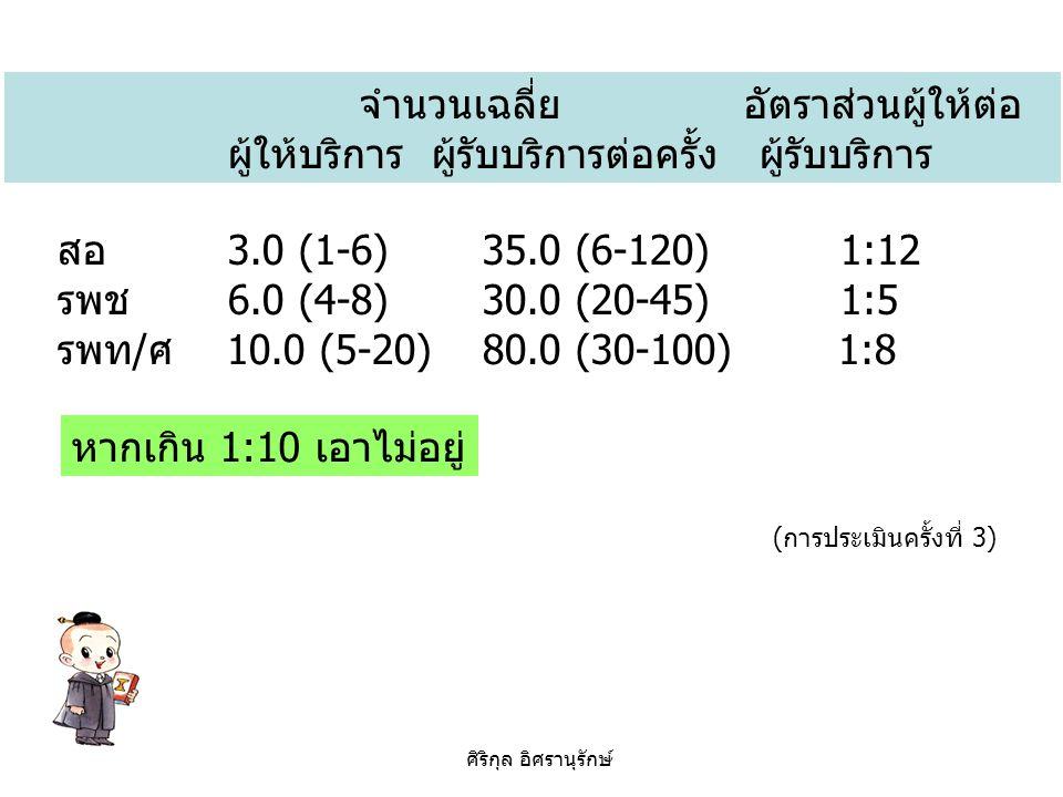 จำนวนเฉลี่ย อัตราส่วนผู้ให้ต่อ ผู้ให้บริการ ผู้รับบริการต่อครั้ง ผู้รับบริการ สอ 3.0 (1-6)35.0 (6-120) 1:12 รพช 6.0 (4-8)30.0 (20-45) 1:5 รพท/ศ 10.0 (