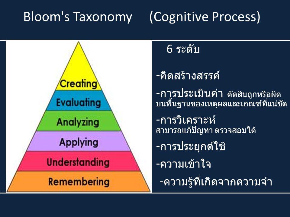 Bloom's Taxonomy (Cognitive Process) 6 ระดับ -คิดสร้างสรรค์ -การประเมินค่า ตัดสินถูกหรือผิด บนพื้นฐานของเหตุผลและเกณฑ์ที่แน่ชัด -การวิเคราะห์ สามารถแก
