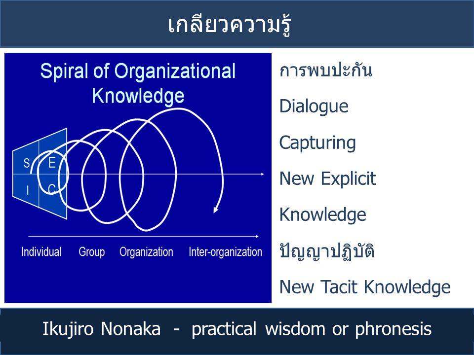 เกลียวความรู้ Ikujiro Nonaka - practical wisdom or phronesis การพบปะกัน Dialogue Capturing New Explicit Knowledge ปัญญาปฏิบัติ New Tacit Knowledge Vir