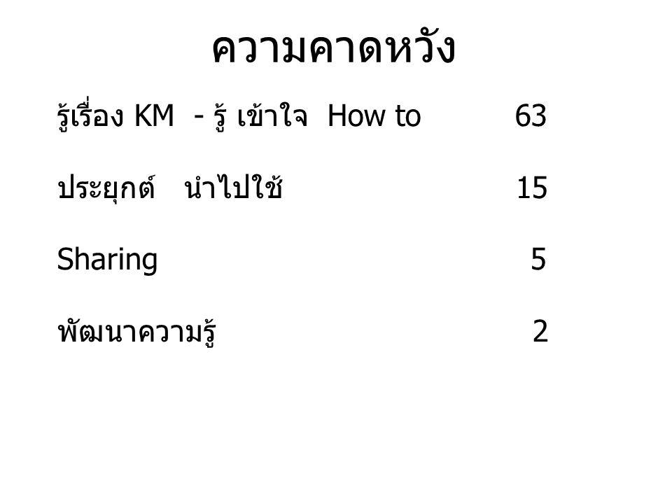 ความคาดหวัง รู้เรื่อง KM - รู้ เข้าใจ How to 63 ประยุกต์ นำไปใช้ 15 Sharing 5 พัฒนาความรู้ 2