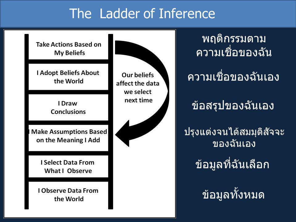 The Ladder of Inference ข้อมูลทั้งหมด ข้อมูลที่ฉันเลือก ปรุงแต่งจนได้สมมุติสัจจะ ของฉันเอง ข้อสรุปของฉันเอง ความเชื่อของฉันเอง พฤติกรรมตาม ความเชื่อขอ