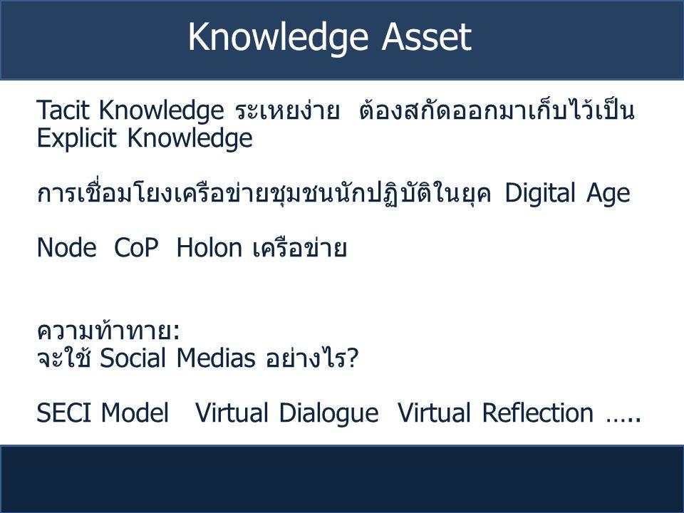 Tacit Knowledge ระเหยง่าย ต้องสกัดออกมาเก็บไว้เป็น Explicit Knowledge การเชื่อมโยงเครือข่ายชุมชนนักปฏิบัติในยุค Digital Age Node CoP Holon เครือข่าย ค
